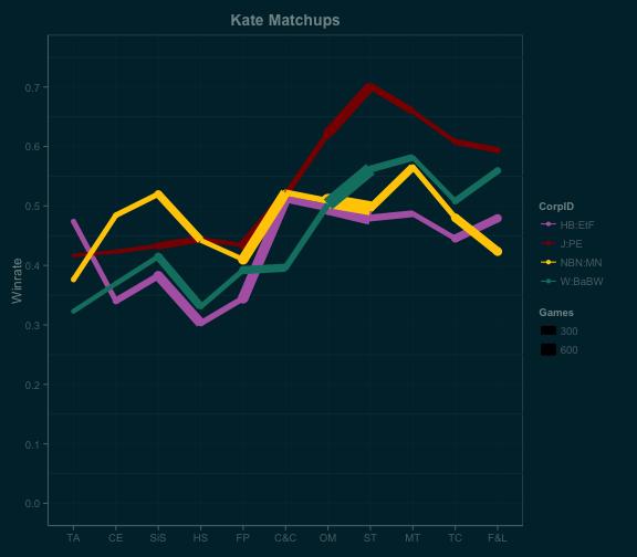kate_linematchups