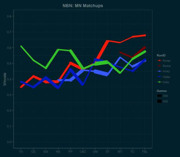 MN_linematchups