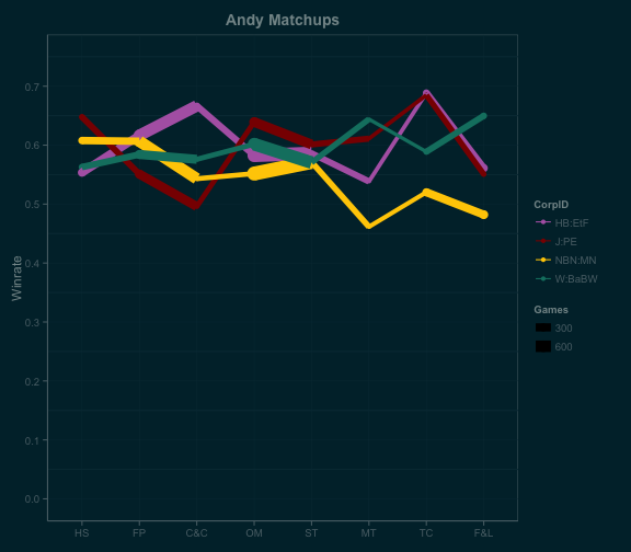 andy_linematchups