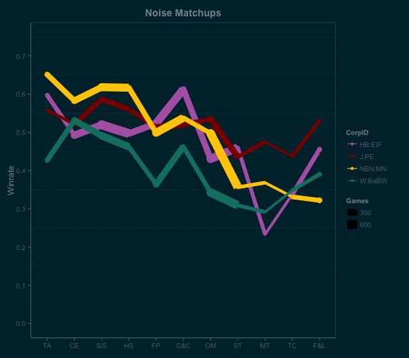 noise_linematchups